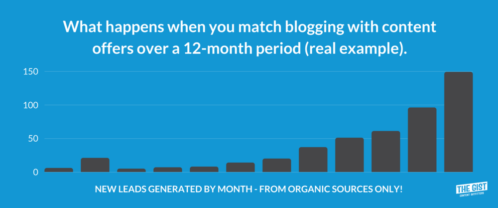 What happens when you match bloggin with content