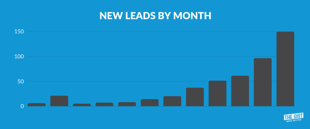New Leads by Month