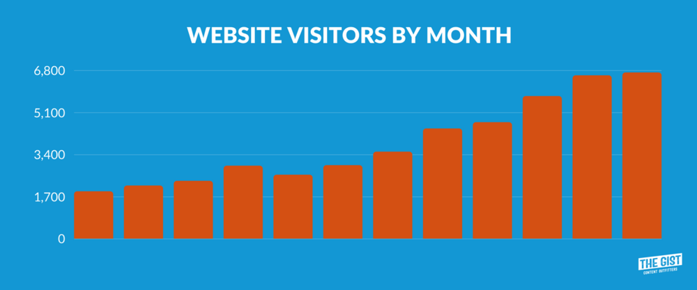 Web Visitors by Month
